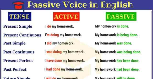 Passive-Voice-in-English-1